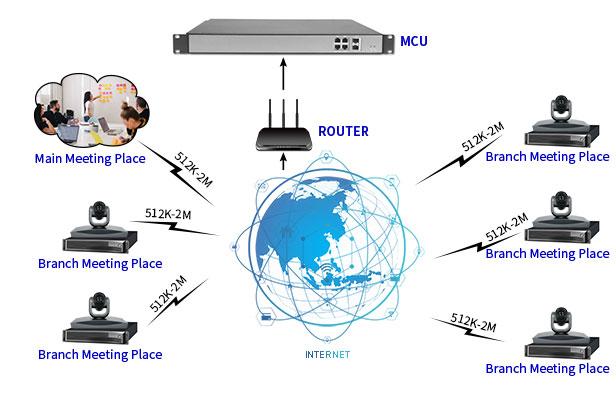 Giai phap đa điểm MCU onetel