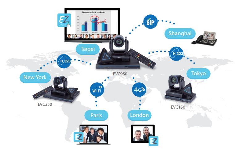 Tìm hiểu họp trực tuyến đa điểm